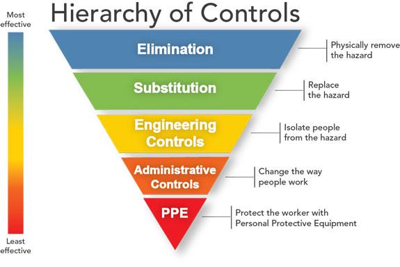 Hierarchy of controls model