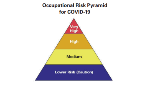 COVID-19 Response: Complete Guidelines & Resources for EHS Professionals